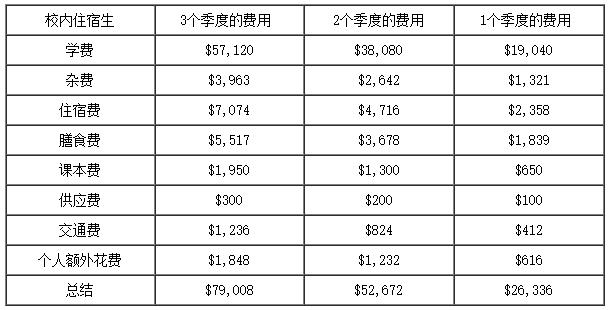 2017年到贝勒大学读法律专业的费用是多少?