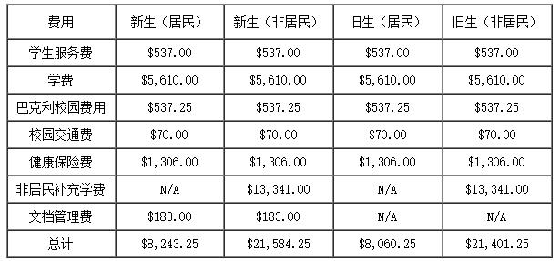 2017年到加州大学伯克利分校的留学费用多少钱?
