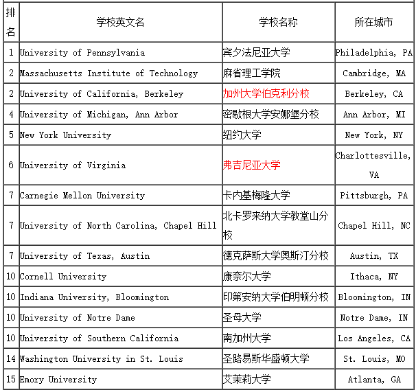 2017年美国大学本科商科专业排名top50