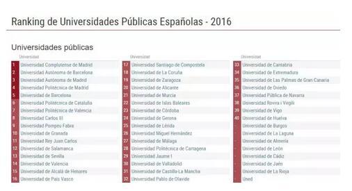 2017年最新西班牙大学及专业排名