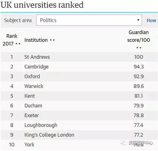 2017最新英国国际关系专业排名