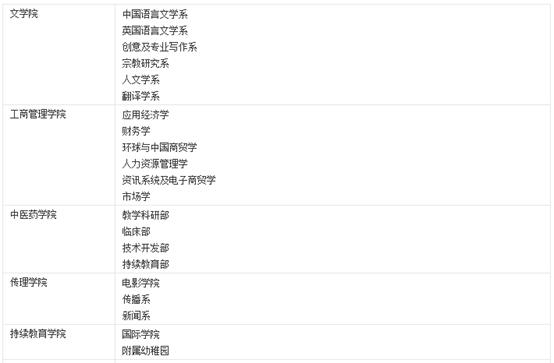 香港浸会大学研究生专业有哪些?